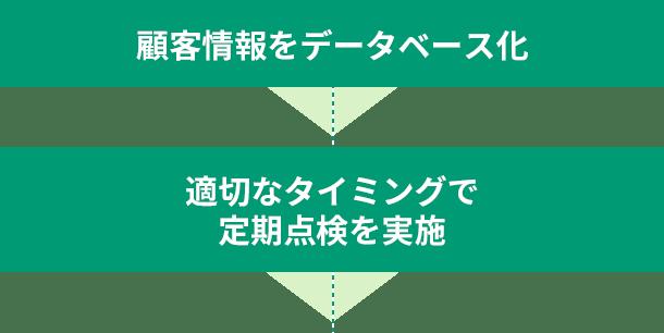 顧客情報をデータベース化→適切なタイミングで定期点検を実施